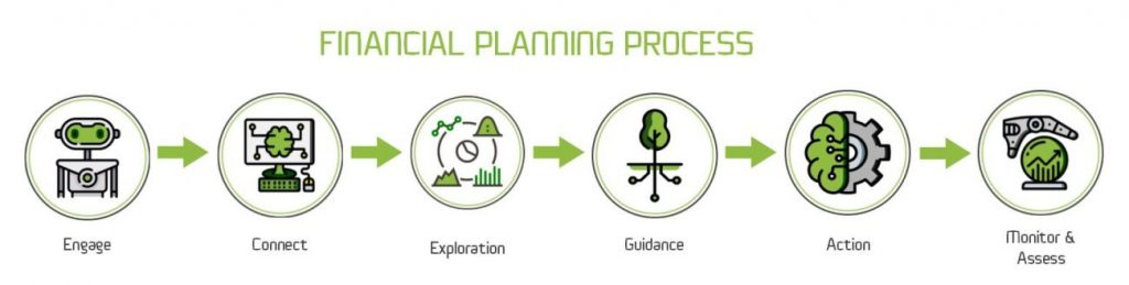 Our Planning Process